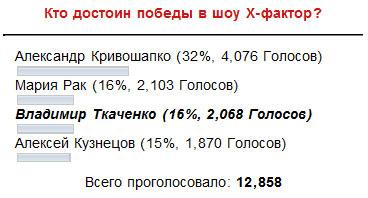 Результаты голосования в шоу Х-фактор